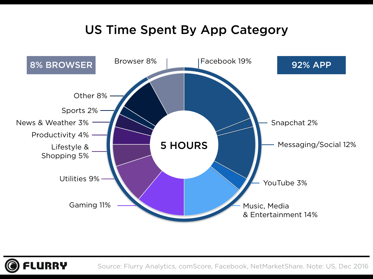 time spent us customer on mobile apps createnova