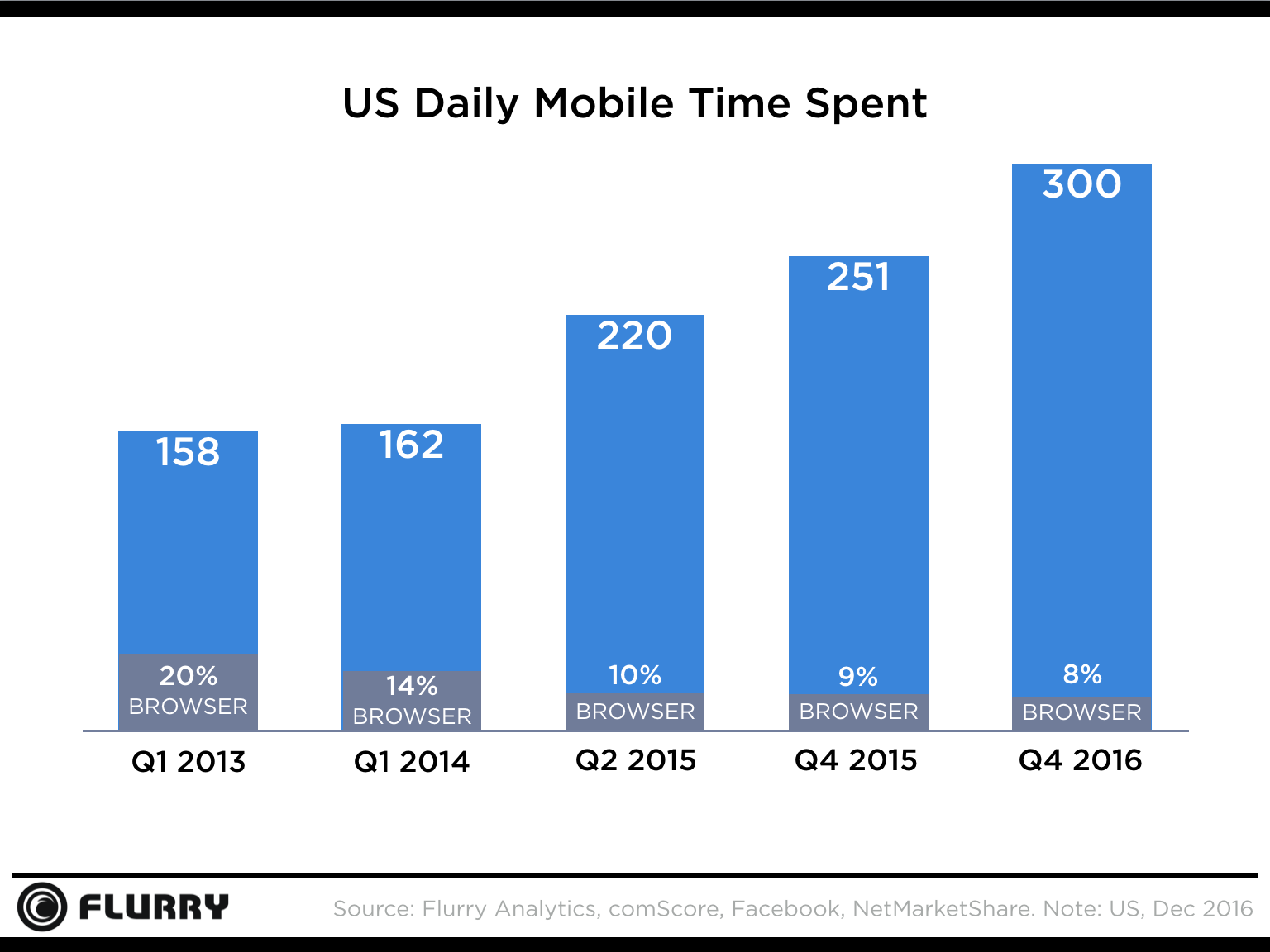 US Daily Mobile Time Spent Create Nova